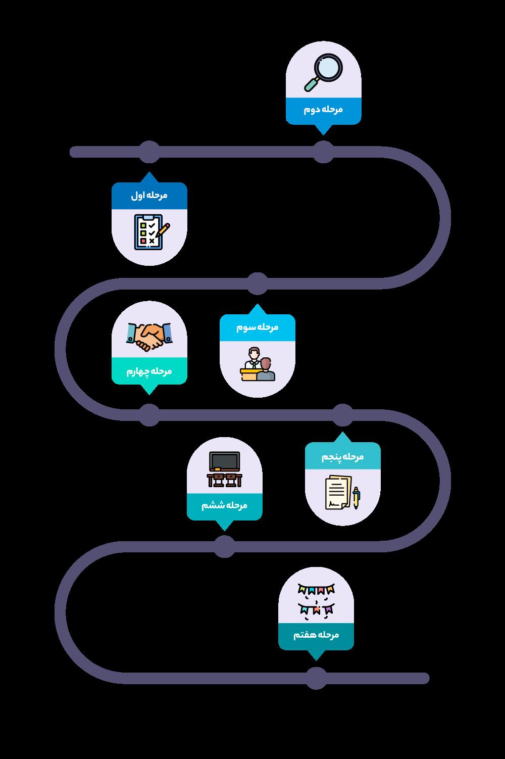مراحل استخدام